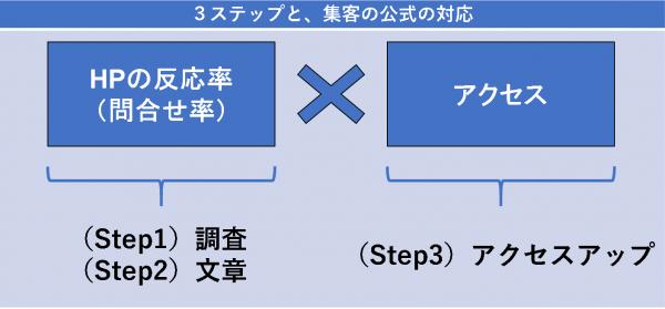 3ステップと、集客の公式の対応