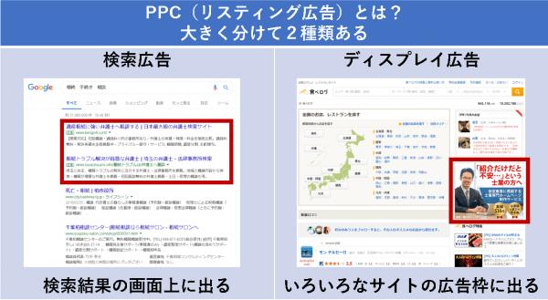PPC(リスティング広告)とは? 大きく分けて2種類ある