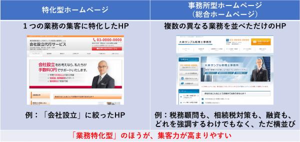 「事務所型HP(総合HP)」「特化型HP」の違い
