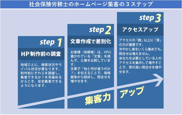 社会保険労務士のホームページ集客の3ステップ