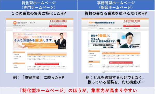 社会保険労務士のホームページには、2種類ある