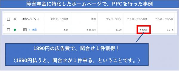 障害年金に特化したホームページで、PPCを行った事例