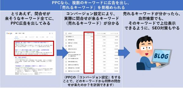 PPCなら、複数のキーワードに広告を出し、「売れるキーワード」を見極められる