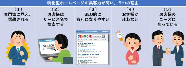 特化型ホームページの集客力が高い、5つの理由