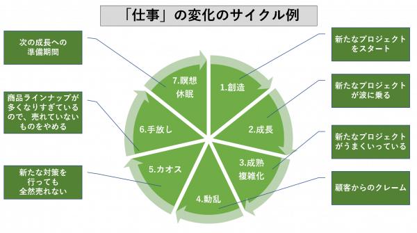 「仕事」の変化のサイクル例