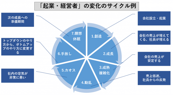 「起業・経営者」の変化のサイクル例