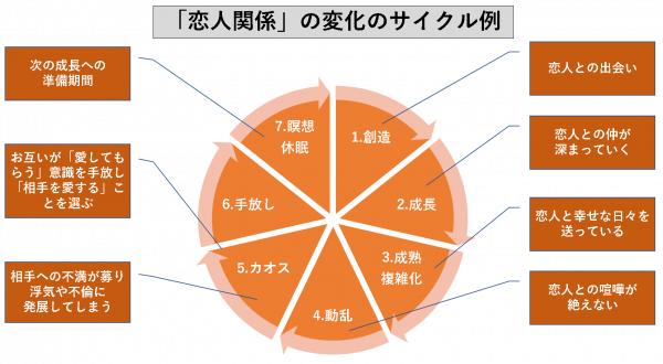「恋人関係」の変化のサイクル例