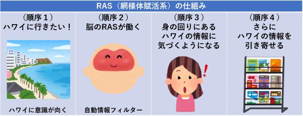RAS(網様体賦活系)の仕組み