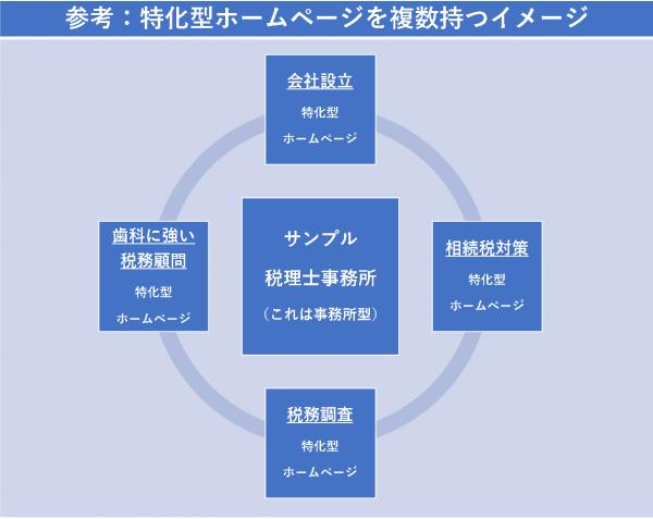参考:特化型ホームページを複数持つイメージ
