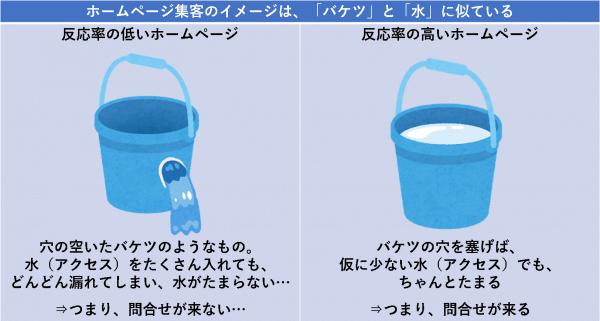 ホームページ集客のイメージは、「バケツ」と「水」に似ている