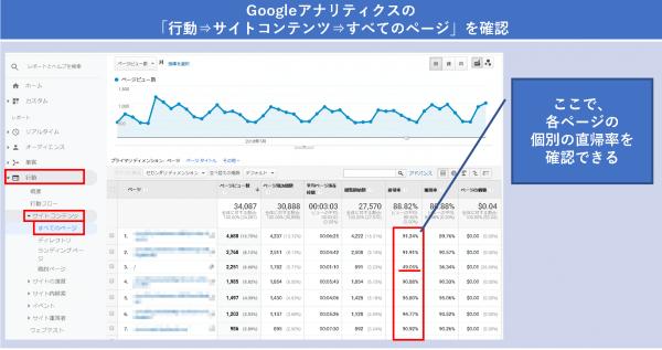 Googleアナリティクスの「行動⇒サイトコンテンツ⇒すべてのページ」を確認