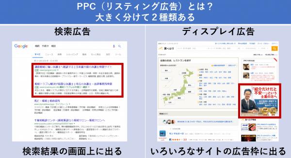 PPC(リスティング広告)とは?大きく分けて2種類ある
