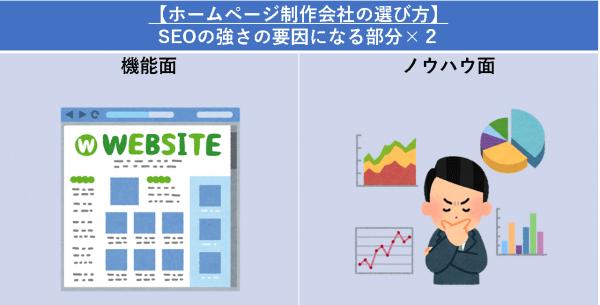 【ホームページ制作会社の選び方】:SEOの強さの要因になる部分×2