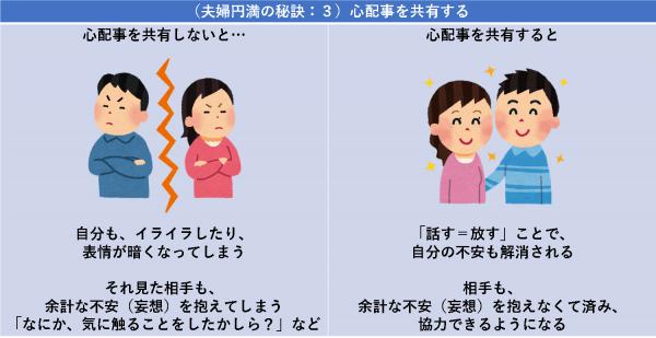 (夫婦円満の秘訣:3)心配事を共有する