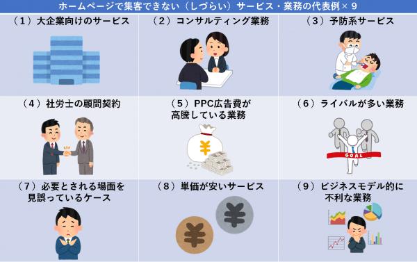 ホームページで集客できない(しづらい)サービス・業務の代表例×9