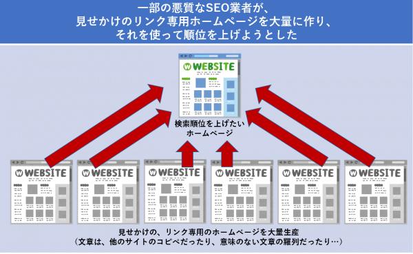 一部の悪質なSEO業者が、見せかけのリンク専用ホームページを大量に作り、それを使って順位を上げようとした