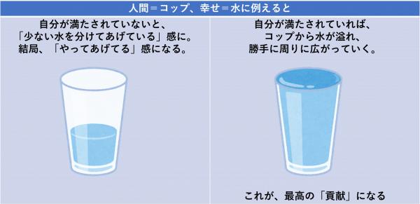人間=コップ、幸せ=水に例えると
